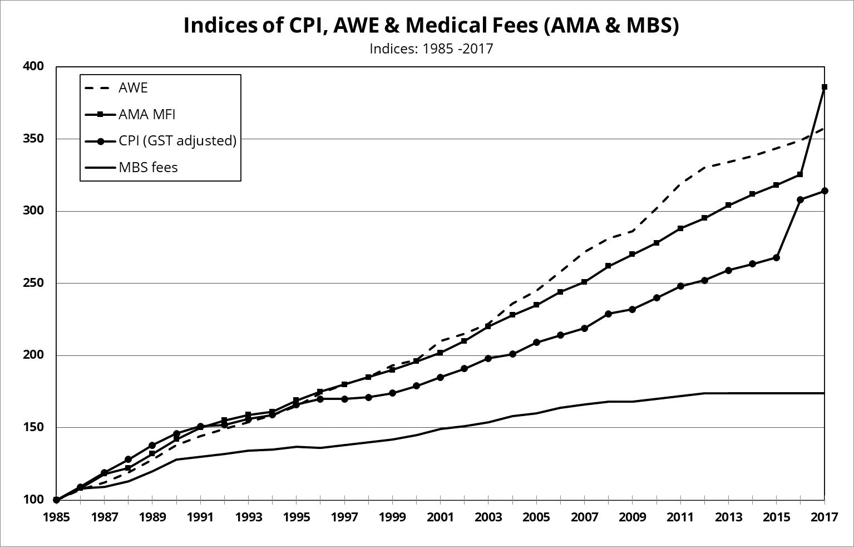 Fees Gaps Chart 2018